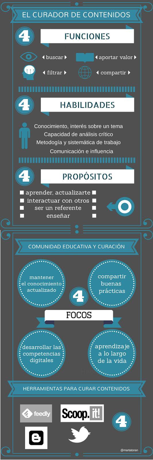 Sobre curación de contenidos #infografia by @martatoran
