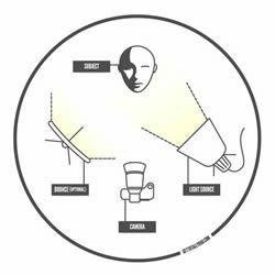 En esta infografía encontraréis 5 técnicas de iluminación básicas en la fotografía de estudio.