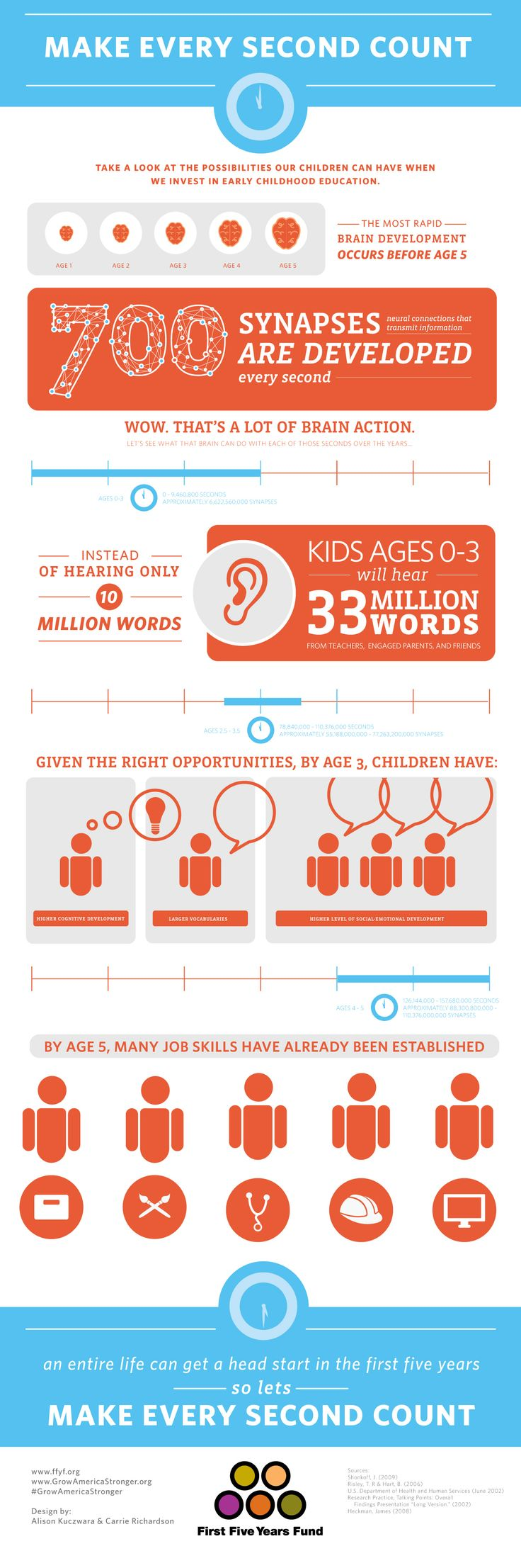 Early Childhood Education Fact (Infograph)