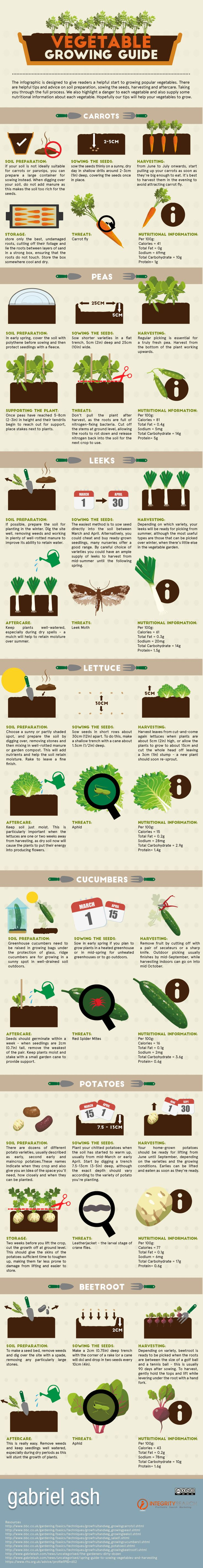 From composting, to starting your garden from scratch, to attracting pollinators, to making your garden 'greener', we've got you covered. We recently came across this nifty infographic, Vegetable Growing Guide from Gabriel Ash and thought it worthy�