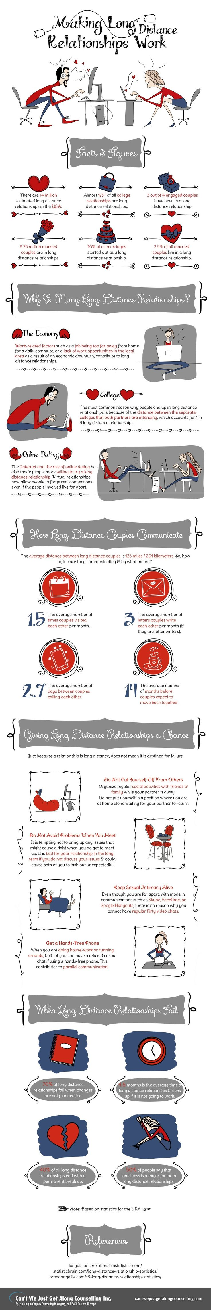 How do over 14 million people sustain a successful long distance relationship? Check out this infographic for the answers.