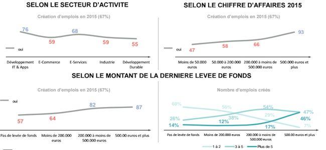 dell-barometre-start-up-2016