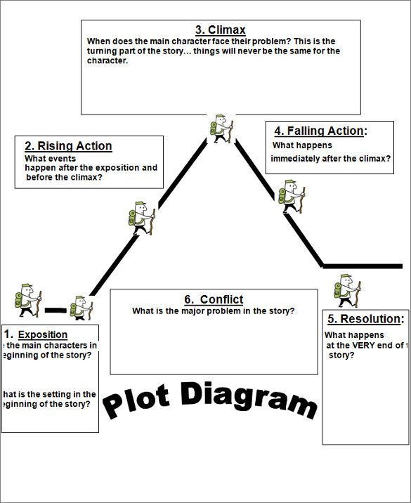 Plot Diagram Template - Free Word, Excel Documents Download | Free & Premium Templates