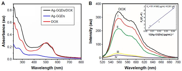 Figure 4 Characterization of Ag-GQDs/DOX.