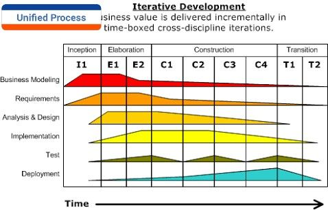 2. Unified Process (Dev Model)