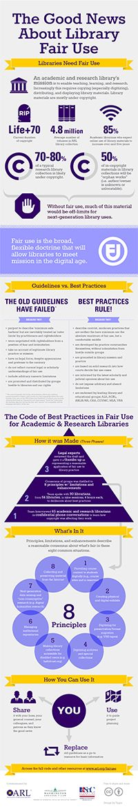 The Good News about Library Fair Use (infographic)  to accompany the Code of Best Practices in Fair Use ~ Association of Research Libraries (ARL)