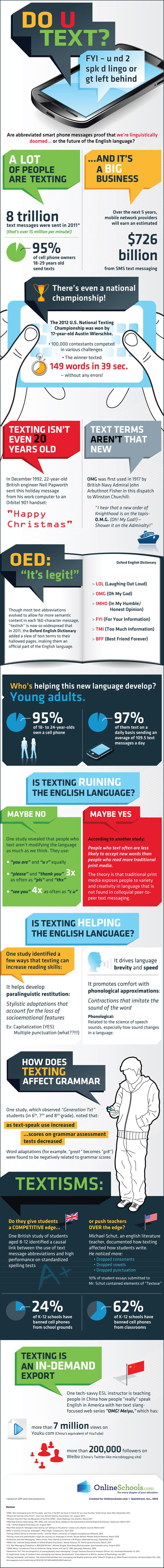 Infographic - Text messages and the English language. From OMG to LOL, there's no denying that texting has changed the way we communicate with each other. Look no further than the fact that you don't need clarification of what OMG or LOL means as proof that our written communication is evolving.