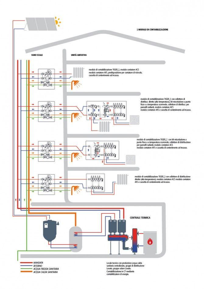 Contabilizzazione nel locale vano scale e gestione d'utenza in unità abitativa.