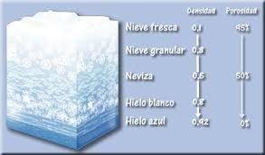 Resultado de imagen para hielo glaciar