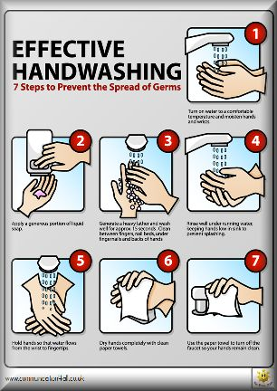 Hand washing | Hand washing poster, Hand washing, Health ...
