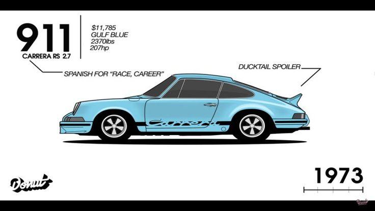 The entire Porsche 911 history in under 90 seconds - Autoblog