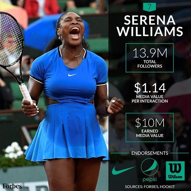 "Forbes on Instagram: ""Not only is Serena Williams the highest-paid female athlete in the world but she's also one of the top ten most valuable players on social media. She ranks seventh on our list of social media MVP's with $1.14 million in media value and her partners are benefiting greatly thanks to her 13.9 million followers. Offline, Williams' career prize money of $78 million is double any other female athlete, and she has made more than twice that off the court from sponsors..."""