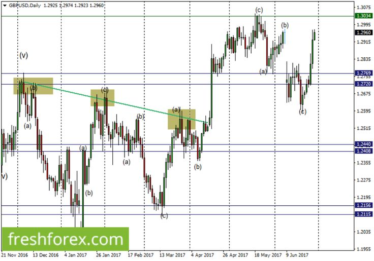 Elliott waves for Forex correlation analysis – Bulls in control http://betiforexcom.livejournal.com/25762503.html  GBPUSD - Flat Wave Analysis: The cable is trading with a strong bullish bias momentum. As long as the price remains above 1.2769-1.2720, we expect a possible bullish acceleration towards 1.3034 and a possible break with the next ideal target at 1.3319. The current chart set and structure is pretty much bullish and holding onto or shorting this pair may not be the best idea…