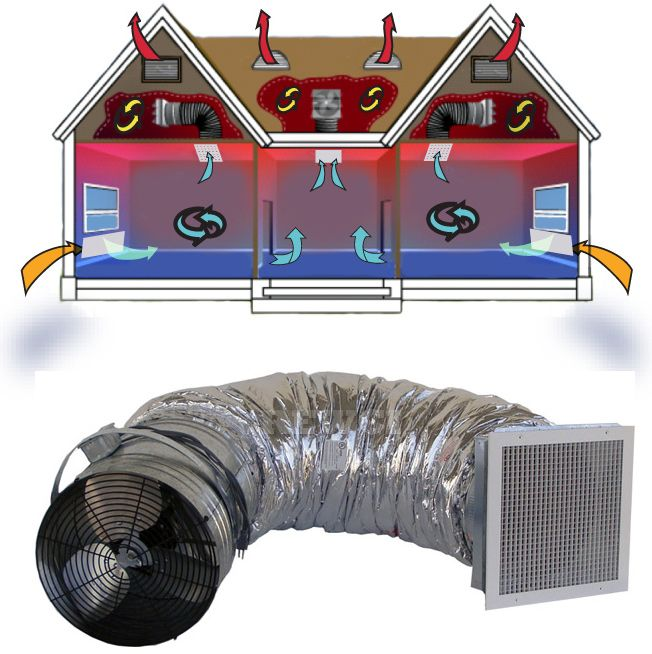 A Whole House Fan from Quiet Cool can cool your house down while saving you money.    Rebates are usually available from your electric company as well.    Proudly made in the USA and available in a variety of sizes.