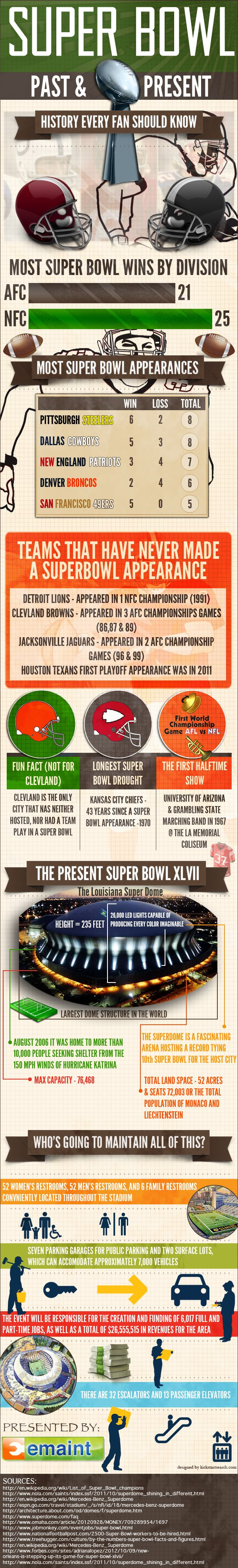 Infographic looking at the history of the super bowl. This is history that every football fan should know.