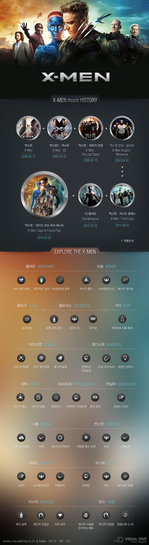 '엑스맨 : 데이즈 오브 퓨처 패스트' 3백만 돌파… 엑스맨의 다양한 돌연변이들 [인포그래픽] #entertainment / #Infographic ⓒ 비주얼다이브 무단 복사·전재·재배포 금지