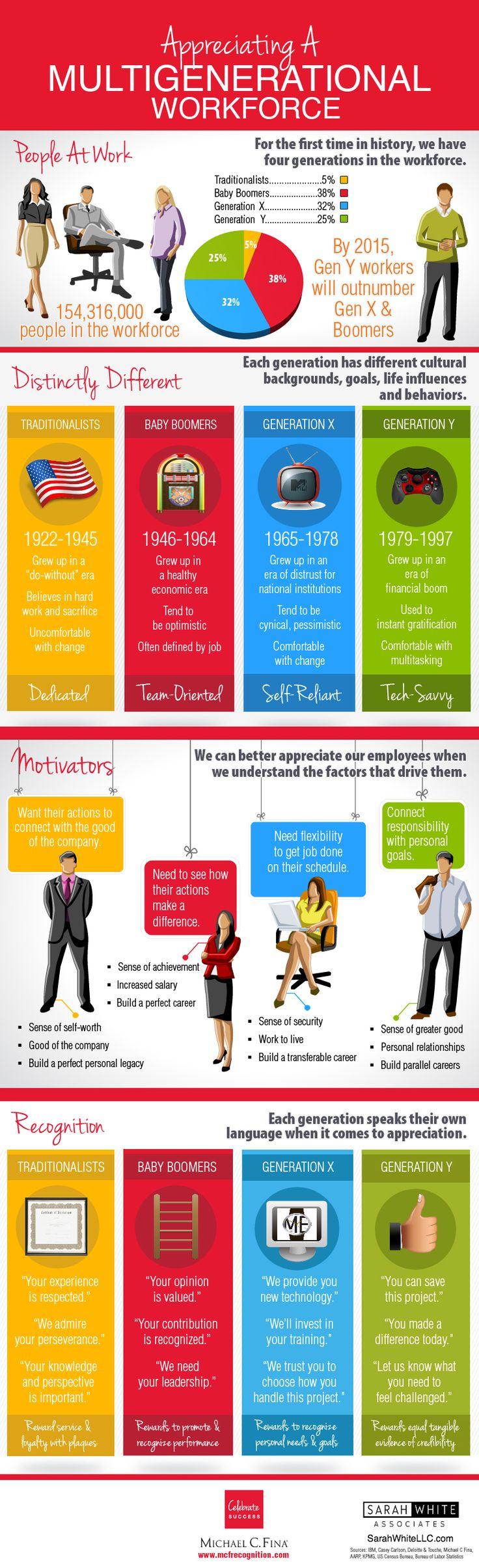ResumeDesignCo.com | @resumedesignco | Appreciating A Multigenerational Workforce