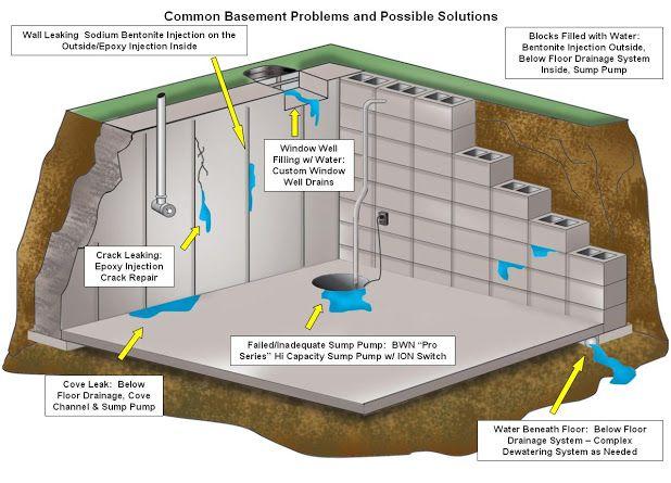 basement waterproofing sump pump water tables basements foundation