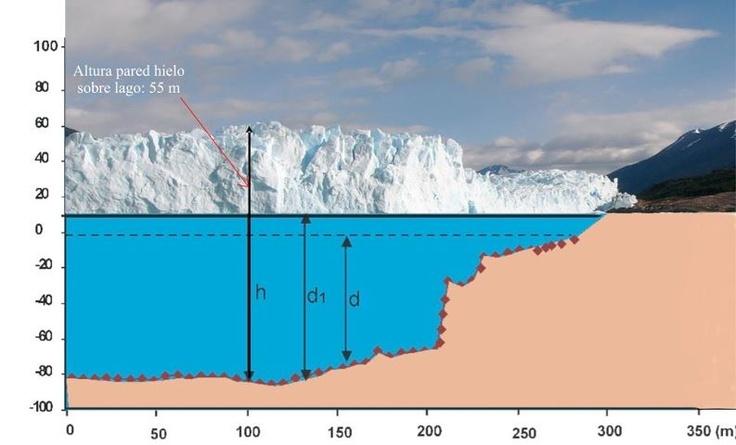 Glaciar Perito Moreno:  La flotabilidad del hielo F se expresa con la ecuación F = h - d rw/ri (1), donde: h=espesor de hielo; d = profundidad de agua; rw = densidad del agua (1000 kg/m3); ri = densidad del hielo (900 kg/m3). Para que haya flotabilidad F debe ser igual a cero, entonces h ri = d rw     Vía www.facebook.com/...