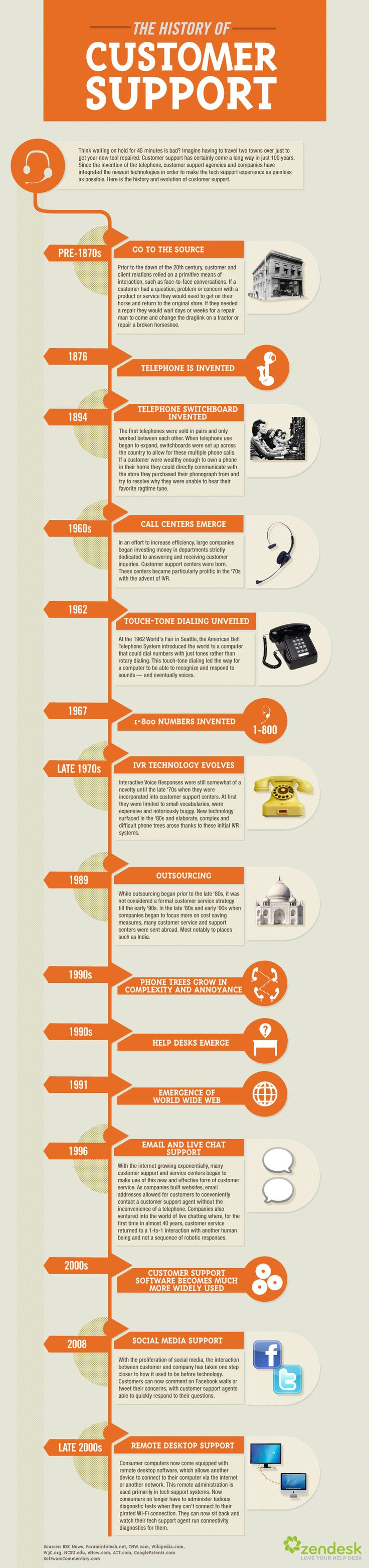 The history of customer support