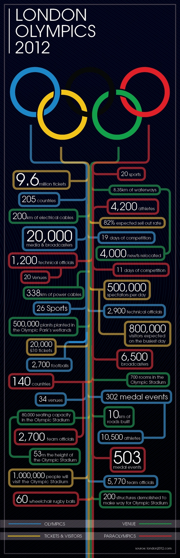 London Olympics 2012 Infographic - don't miss this!