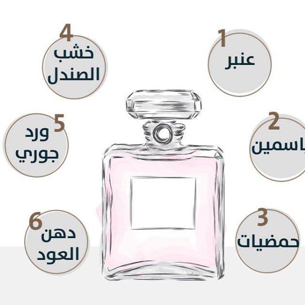 كن صانع عطرك لمده خمس دقائق عطور Book Perfume Women Perfume Perfume