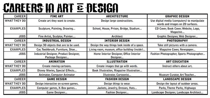 Art Jobs : Images about art education essentials on pinterest