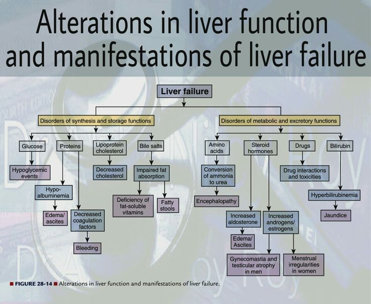 Alterations in liver function and manifestations of liver failure.