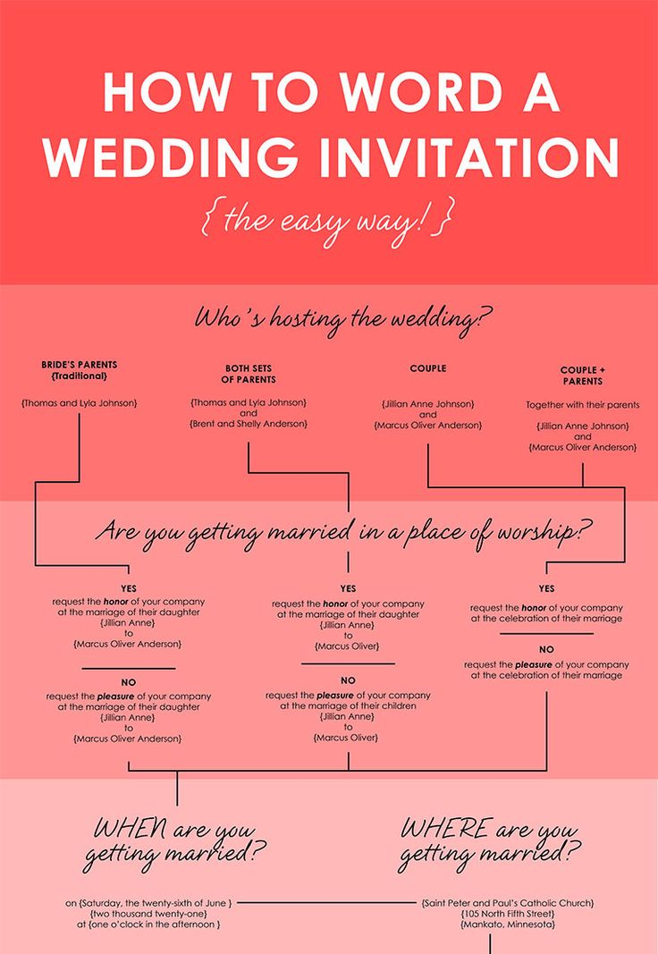 Learn how to word your wedding invitation ensemble with this fun and easy infographic from Invitations by Dawn.