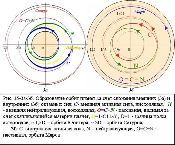 Образование орбит планет за счет сложения внешних (3а) и внутренних (3б) октавных сил