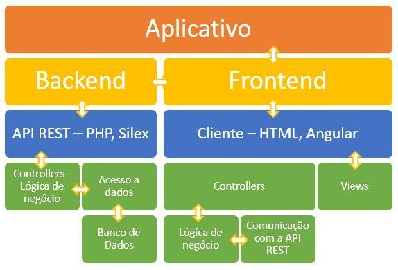 Arquitetura de uma API | Desenvolvimento de Software para a Web