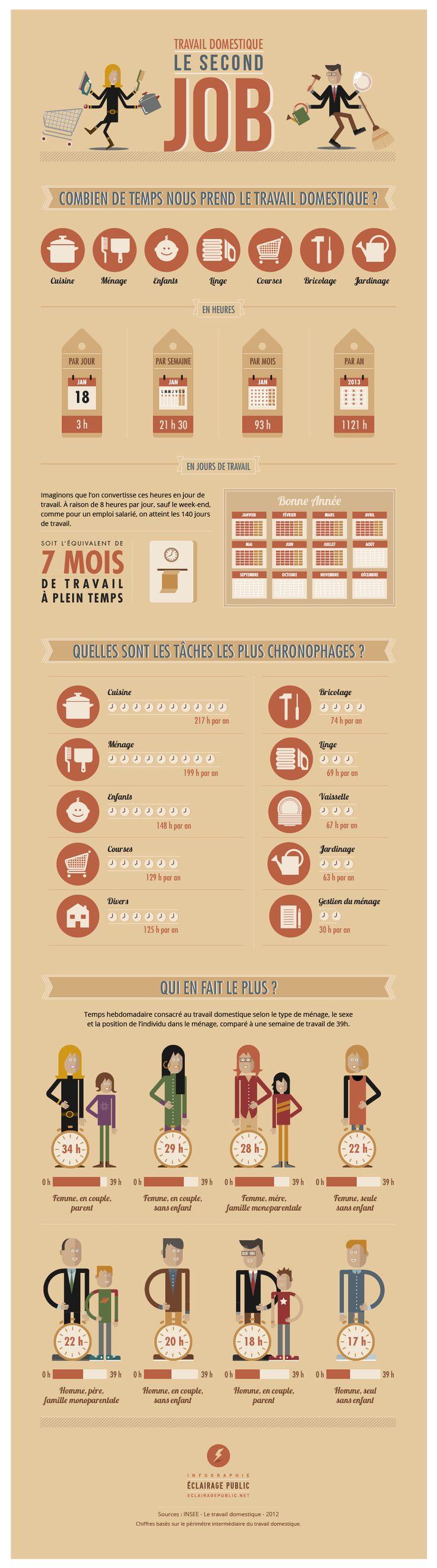 Travail domestique : le second job  #infographie © ÉCLAIRAGE PUBLIC