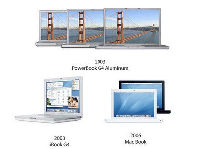 The Apple notebooks: from 2003 to 2006