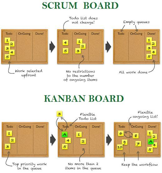 The difference between Kanban and a Scrum board. E…