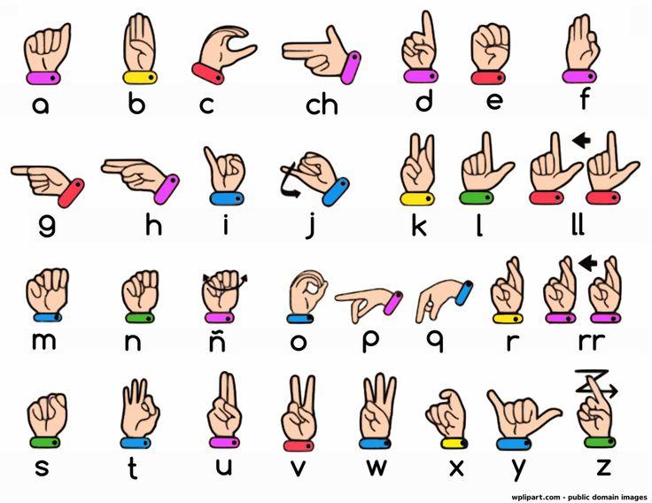 17 Best ideas about Sign Language Alphabet – Sign Language Alphabet Chart