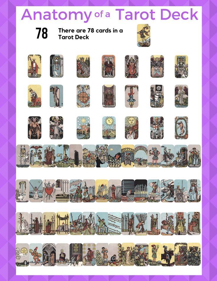 Anatomy of a tarot deck a standard tarot deck has 78 cards