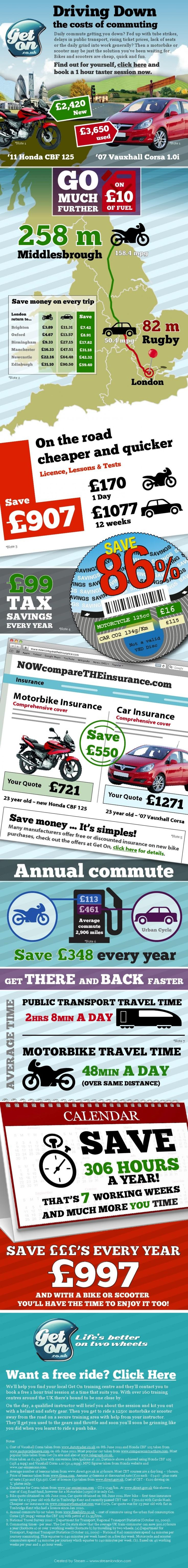 Car v motorbike the true cost of commuting infographic
