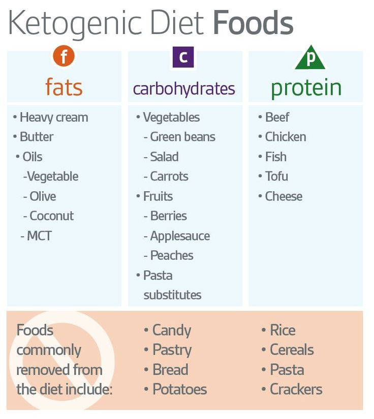 Ketogenic Diet Food Groups - Avoid gluten and soy based ...