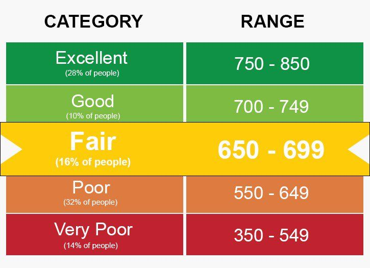 How to increase your credit score fast credit score