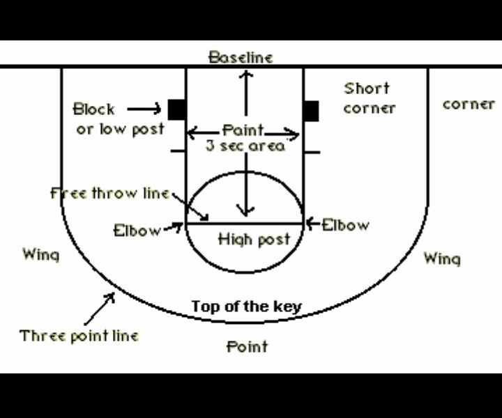 Basketball court positions