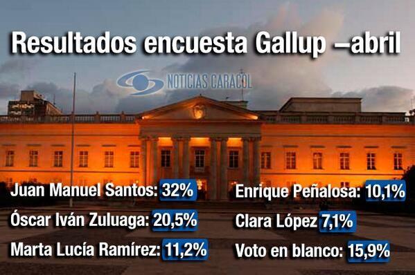 Vea aquí todos los resultados de la encuesta Gallup de abril  Santos se mantiene en 32% de intención de voto, mientras que Óscar Iván Zuluaga subió del 15,6 al 20,5% con respecto a la anterior medición. http://www.noticiascaracol.com/nacion/articulo-322394-vea-aqui-todos-los-resultados-de-la-encuesta-gallup-de-abril