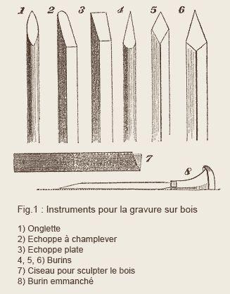 Instruments pour la gravure sur bois