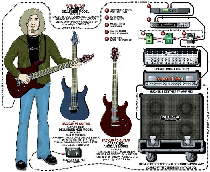 top 25 ideas about guitar rigs of the stars on pinterest rigs children of bodom and dave murray. Black Bedroom Furniture Sets. Home Design Ideas