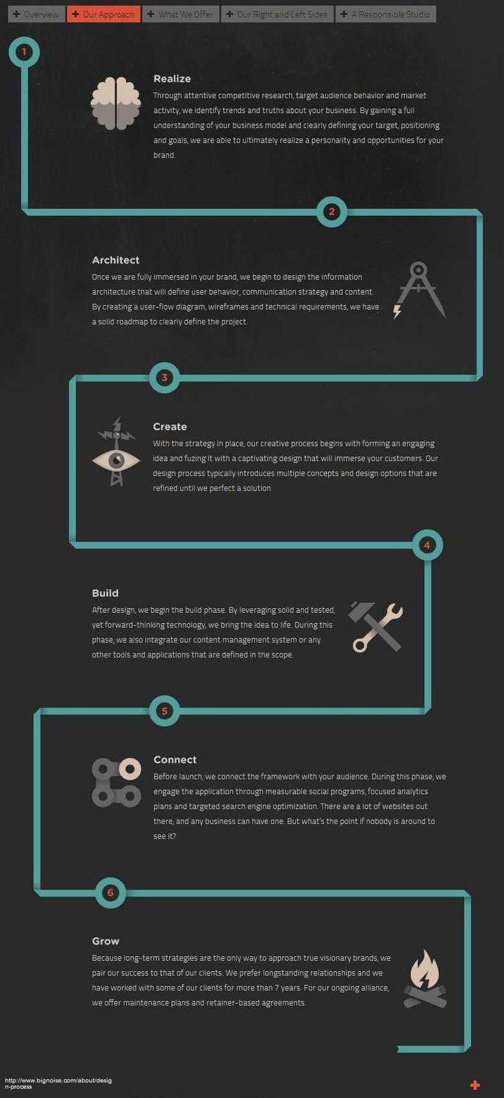 Poster design process - Design Process