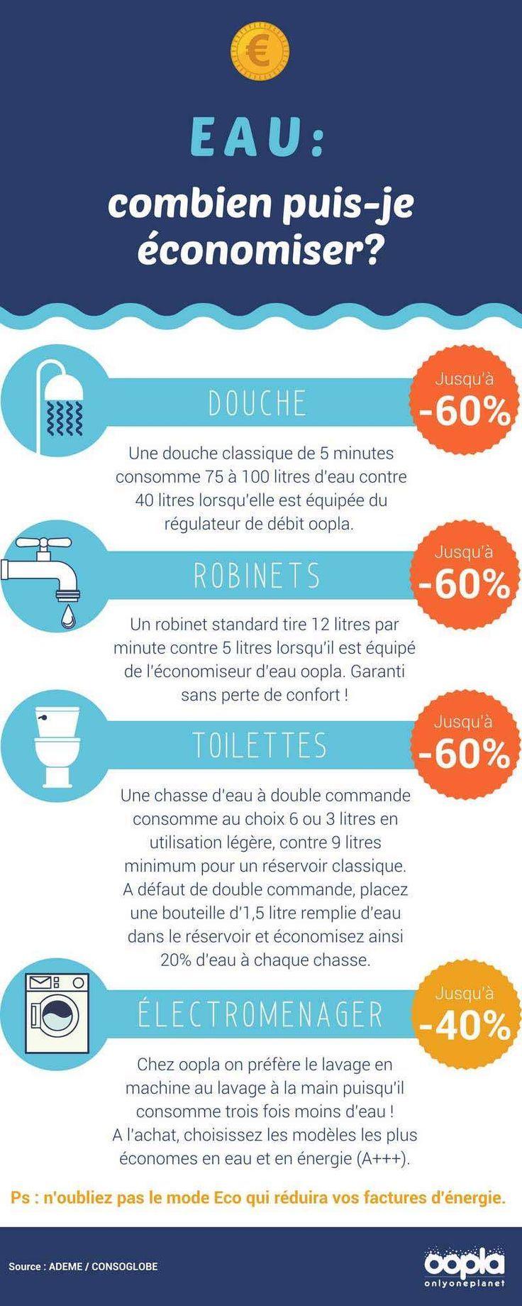 Comment Économiser L Eau Au Quotidien eau : combien puis-je économiser ?   oopla faire des
