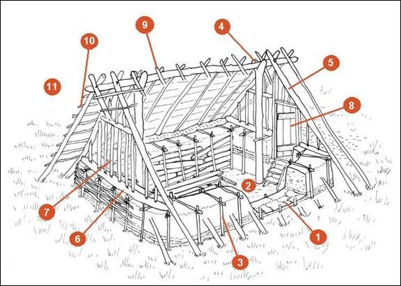 1) Turves removed from pit area and laid as base of surrounding walls    2) Pit dug and earth piled around edges    3) Earth formed into walls, and shored-up on both sides    4) Ridge posts and beam set up    5) Main rafters set up    6) End wall plates laid    7) Framing of end walls    8) Well-fitting door inserted    9) Rafters set-up    10) cross-pieces fixed to hold thatch    11) Roof thatched, and end walls daubed. Interior cracks sealed with clay