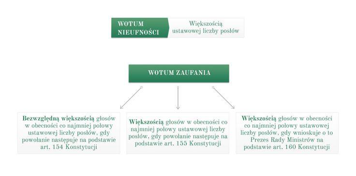Test z Konstytucja Rzeczypospolitej Polskiej, numer 4