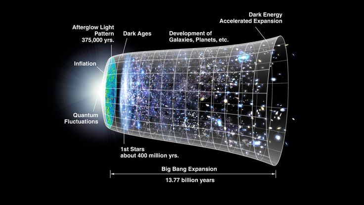 Infographic - History of Universe found at www.sciencemag.org