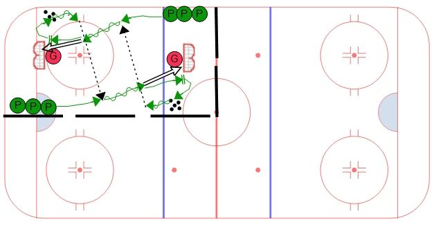 Continuous Pass & Shoot Station