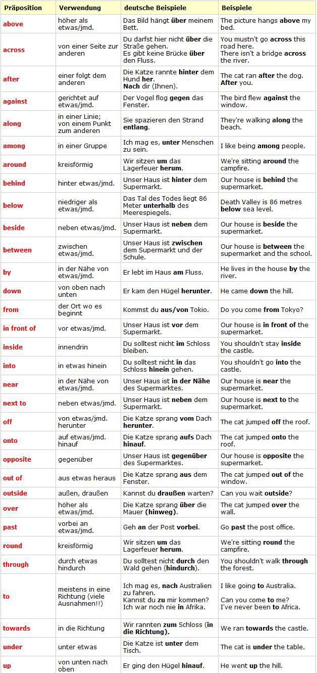 Präpositionen auf Deutsch und Englisch.
